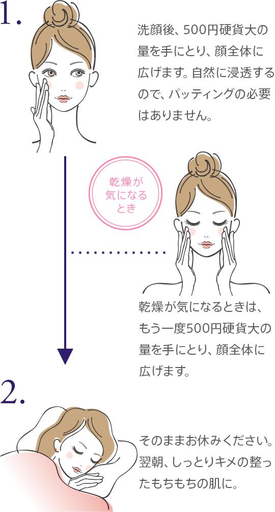 1.洗顔後、500円硬貨大の量を手にとり、顔全体に広げます。自然に浸透するので、パッティングの必要はありません。 2.そのままお休みください。翌朝、しっとりキメの整ったもちもちの肌に。